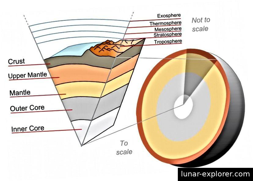 Die Schichten des Erdinneren sind dank der Seismologie und anderer geophysikalischer Beobachtungen klar definiert und verständlich. Tief unter der Kruste sind schwere Elemente wie Radium, Thorium und Uran in großer Menge vorhanden. Ihre radioaktiven Zerfälle erzeugen ungefähr 50% der inneren Wärme der Erde (wobei die andere Hälfte von der Gravitationskontraktion herrührt). Diese Zerfälle sind es, die unsere unterirdischen Heliumvorräte über geologische Zeiträume aufbauen. (WIKIMEDIA COMMONS USER SURACHIT)