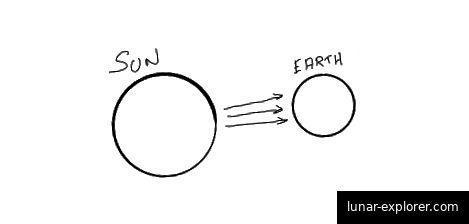 Direkte Sonnenstrahlen sind am verständlichsten