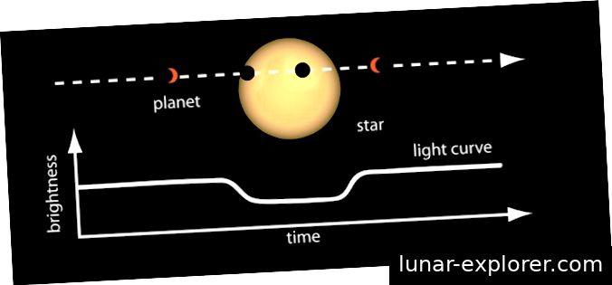 Abbildung 3. Vereinfachtes Diagramm, das den Exoplaneten-Transit vor dem Wirtsstern und dessen Auswirkung auf die scheinbare Helligkeit des Sterns über die Zeit zeigt. Bildnachweis: NASA.