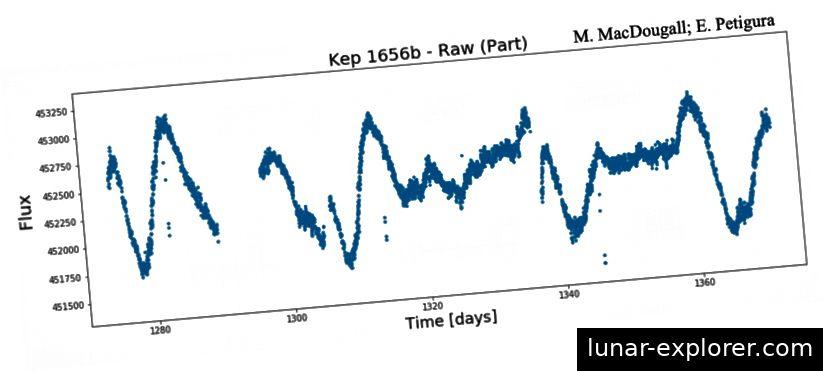 Abbildung 4. Beispiel einer Rohlichtkurve für den Exoplaneten Kepler 1656b mit hohem Rauschen und hoher Variabilität vor der Reduktion. Bildnachweis: Kepler Space Telescope; MAST; M. MacDougall; E. Petigura; Brady et al. 2018.