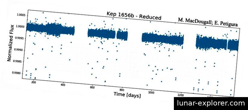 Abbildung 5. Beispiel einer reduzierten Lichtkurve für Kepler 1656b mit normalisiertem Fluss und periodischem Dimmen. Bildnachweis: M. MacDougall; E. Petigura; Brady et al. 2018.