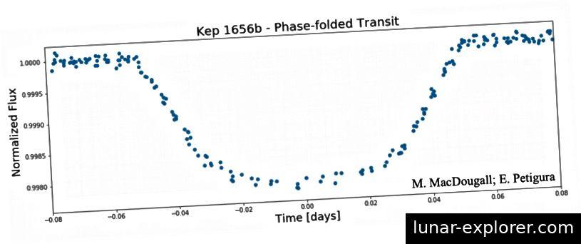 Figure 6. Beispiel der phasengefalteten Lichtkurve für Kepler 1656b - Zeitraum von 31.578659 Tagen. Bildnachweis: M. MacDougall; E. Petigura; Brady et al. 2018.
