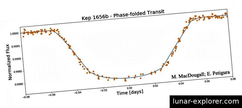 Abbildung 7. Beispiel für den Versuch, ein BATMAN-Modell an die phasengefaltete Lichtkurve von Kepler 1656b anzupassen. Bildnachweis: M. MacDougall; E. Petigura; Brady et al. 2018.