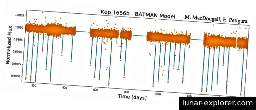 Abbildung 8. Beispiel für ein BATMAN-Modell mit Best-Fit-Darstellung, wobei die reduzierte Lichtkurve von Kepler 1656b eine starke Übereinstimmung zeigt. Bildnachweis: M. MacDougall; E. Petigura; Brady et al. 2018.