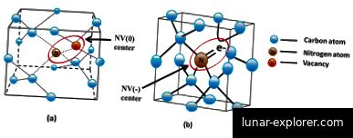 Eine schematische Darstellung eines Stickstoffleerstellenzentrums in einem Diamanten (Haque, Sumiaya, 2017)