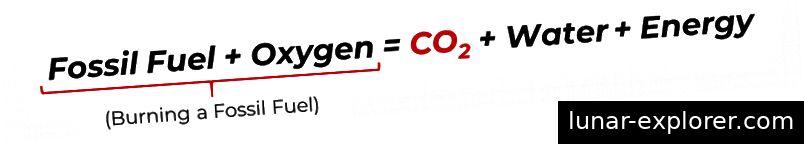 Generische Verbrennungsgleichung zur Verbrennung fossiler Brennstoffe
