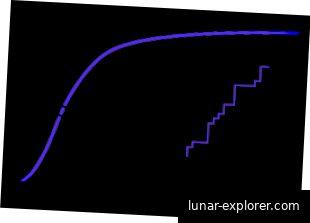 Ein unglücklicher Nebeneffekt ist, dass es mit Magneten viele Hintergrundgeräusche gibt. Bildnachweis: Wikipedia