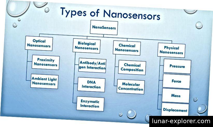 Verschiedene Arten von Nanosensoren