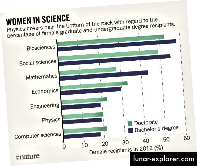 http://www.nature.com/news/women-in-physics-face-big-hurdles-still-1.20349