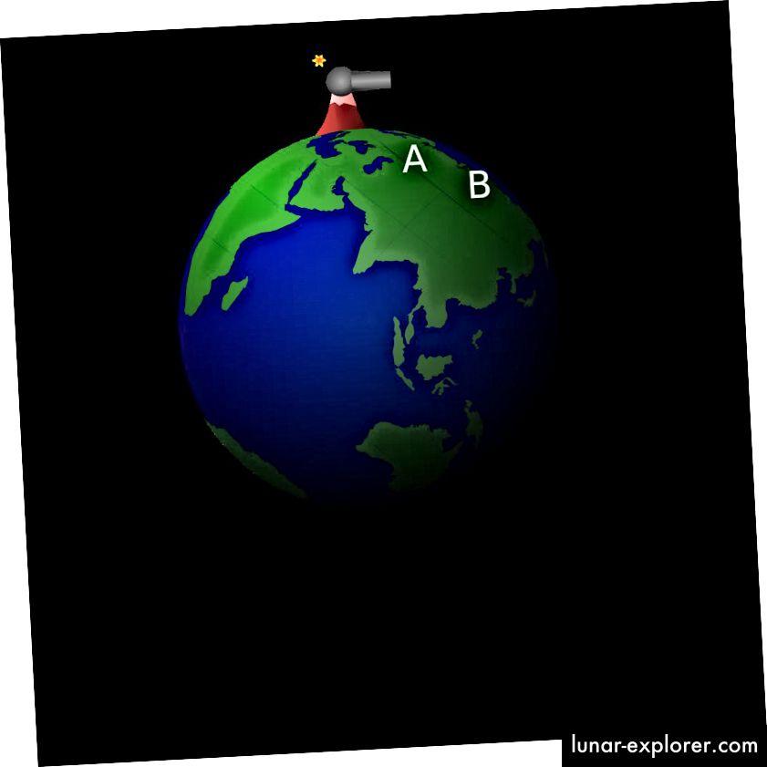 """Es dauert 7,9 km / s, um """"C"""" (stabile Umlaufbahn) zu erreichen, während """"E"""" mit einer Geschwindigkeit von 11,2 km / s der Schwerkraft der Erde entkommt. Bildnachweis: Brian Brondel unter der Lizenz c.c.a.-s.a.-3.0."""