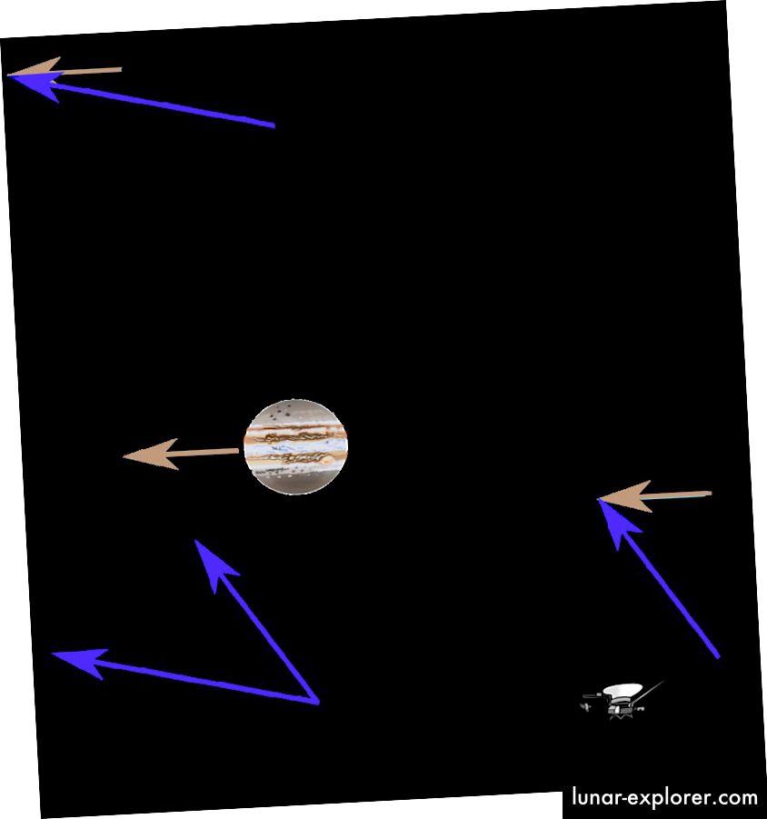 Eine Gravitationsschleuder, wie hier gezeigt, ist, wie ein Raumfahrzeug seine Geschwindigkeit durch eine Schwerkraftunterstützung erhöhen kann. Bildnachweis: Wikimedia Commons-Benutzer Zeimusu unter einer Lizenz von c.c.a.-s.a.-3.0.