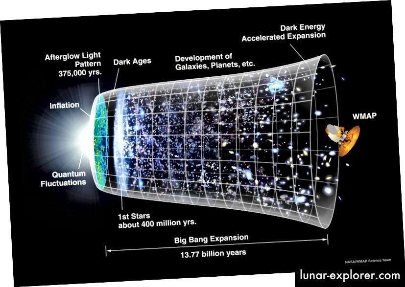 Die Zeitleiste der Geschichte unseres beobachtbaren Universums. Bildnachweis: NASA / WMAP Science Team.
