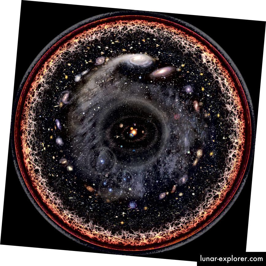 Künstlerische logarithmische Skalenkonzeption des beobachtbaren Universums. Bildnachweis: Wikipedia-Benutzer Pablo Carlos Budassi.