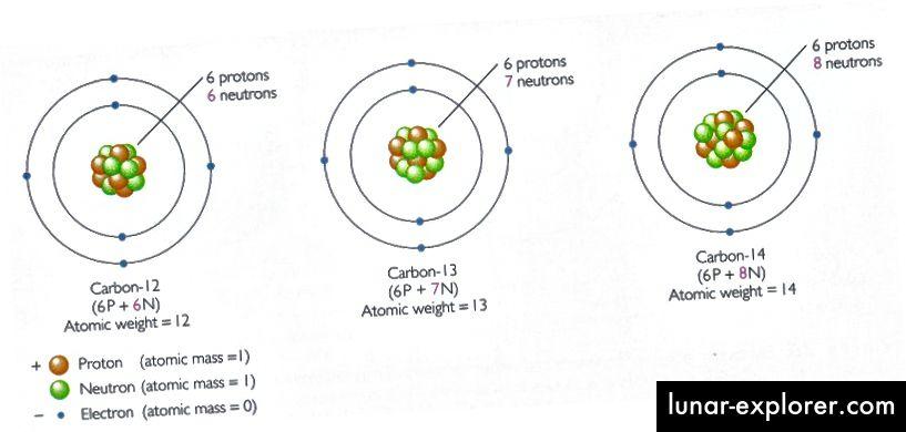 Kohlenstoff-12, 13 und 14 auf atomarer Ebene. Bildnachweis: Press & Siever, entnommen vom nordwestlichen Geologen Seth Stein.