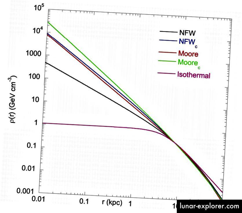 Vier verschiedene Dichteprofile der dunklen Materie aus Simulationen sowie ein isothermes Profil, das besser zu den Beobachtungen passt, die Simulationen jedoch nicht reproduzierbar sind. Bildnachweis: R. Lehoucq, M. Casse, J.-M. Casandjian und I. Grenier, Astron. Astrophys., 11961 (2013), über https://arxiv.org/abs/0906.1648.