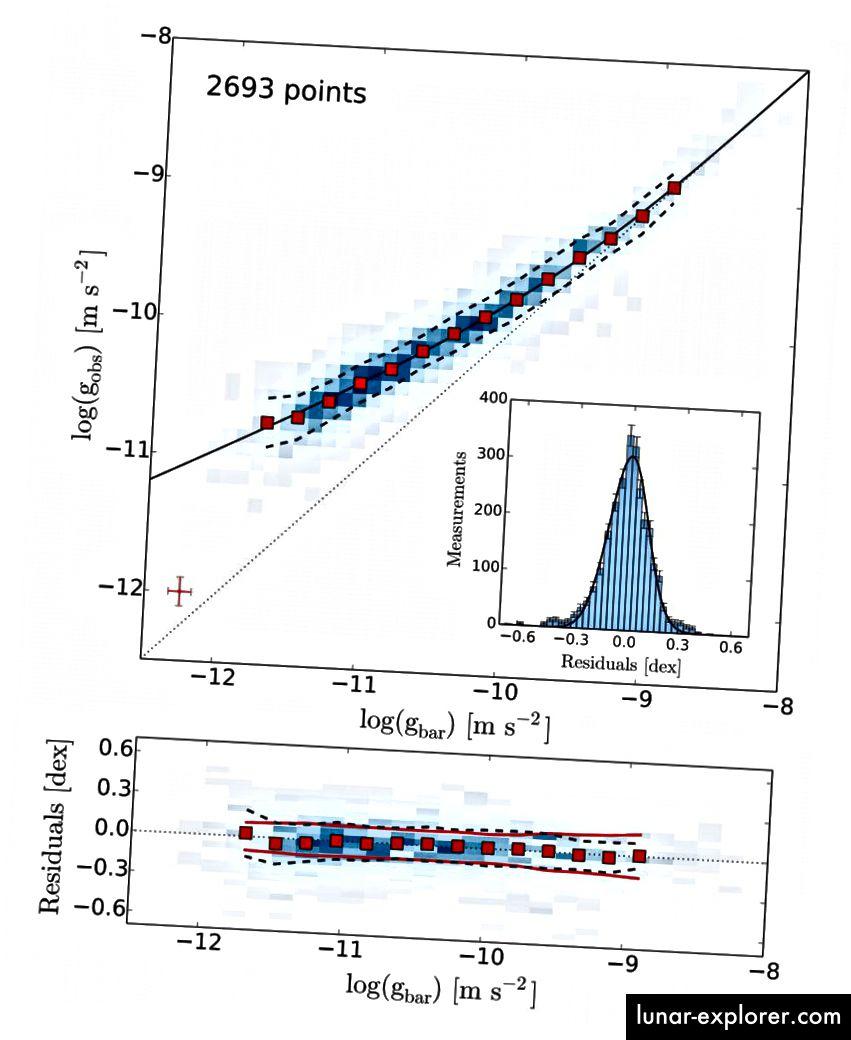 Die Korrelation zwischen der Gravitationsbeschleunigung (y-Achse) und der normalen baryonischen Materie (x-Achse), die in einer Anordnung von 153 Galaxien sichtbar ist. Die blauen Punkte zeigen jede einzelne Galaxie, während die roten Daten in Gruppen angezeigt werden. Bildnachweis: Die Radialbeschleunigungsbeziehung in Galaxien mit Rotationsunterstützung, Stacy McGaugh, Federico Lelli und Jim Schombert, 2016. Von https://arxiv.org/pdf/1609.05917v1.pdf.