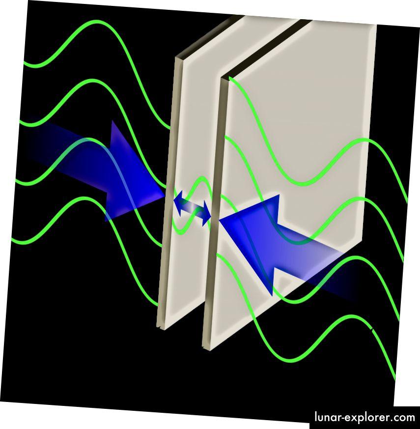 Eine Illustration des Casimir-Effekts zwischen zwei parallelen Platten. Bildnachweis: Wikimedia Commons-Benutzer Emok, unter einer Lizenz von c.c.a.-s.a.-3.0.
