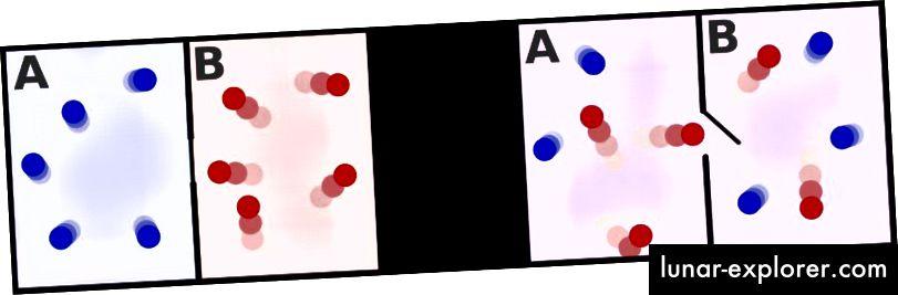 النظام الذي تم إنشاؤه في الظروف الأولية على اليسار والسماح للتطور سيصبح النظام على اليمين تلقائيًا ، ويكتسب إنتروبيا في العملية. رصيد الصورة: مستخدمي ويكيميديا كومنز Htkym و Dhollm ، بموجب ترخيص c.c.-by-2.5.