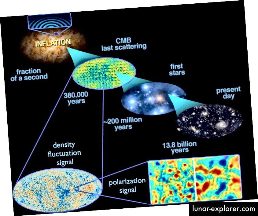 من نهاية التضخم وبداية الانفجار الكبير الحار ، تزداد الإنتروبيا دائمًا خلال يومنا هذا. رصيد الصورة: E. Siegel ، مع صور مشتقة من ESA / Planck وفرقة العمل المشتركة بين الوكالات التابعة لـ DoE / NASA / NSF حول أبحاث CMB. من كتابه ، وراء المجرة.