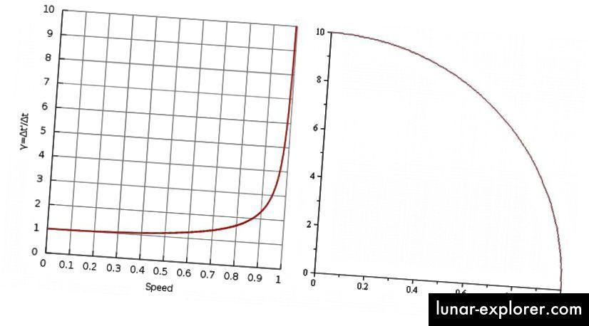 يوضح اتساع الوقت (L) وتقلص الطول (R) كيف يبدو الوقت بطيئًا ويبدو أن المسافات تصبح أصغر كلما اقتربت من سرعة الضوء. رصيد الصور: المستخدمون في ويكيميديا كومنز Zayani (L) و JRobbins59 (R).