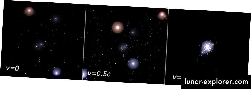 رحلة النسبية نحو كوكبة أوريون. رصيد الصورة: Alexis Brandeker ، عبر http://math.ucr.edu/home/baez/physics/Relativity/SR/Spaceship/spaceship.html. تم استخدام برنامج StarStrider ، وهو برنامج ثلاثي الأبعاد للكوكب السماوي ثلاثي الأبعاد بواسطة FMJ-Software ، لإنتاج الرسوم التوضيحية من Orion.