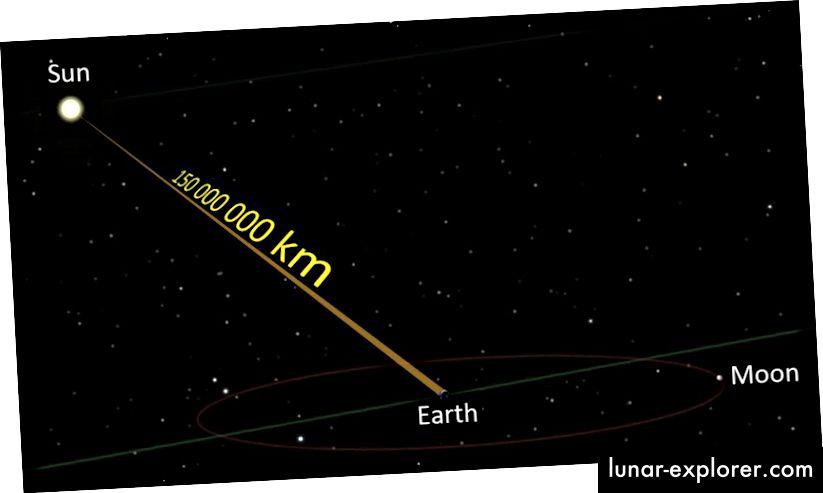 تستغرق المسافة بين الأرض والشمس ما يزيد قليلاً عن ثماني دقائق ليقطعها الضوء من منظورنا. لكن من منظور الفوتون ، تكون الرحلة فورية. رصيد الصورة: مستخدم ويكيميديا كومنز LucasVB.
