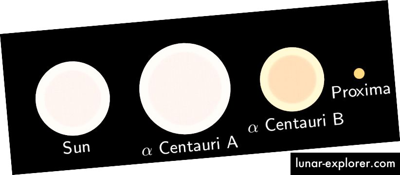 Die relativen Größen und Farbtemperaturen der Sonne und der drei Sterne, aus denen das Alpha Centauri-System besteht. Proxima ist so kühl und rot, dass es praktisch kein UV-Licht abgibt. Bildnachweis: Wikimedia Commons-Benutzer David Benbennick und Qef, Lizenz c.c.a.-s.a.-3.0.