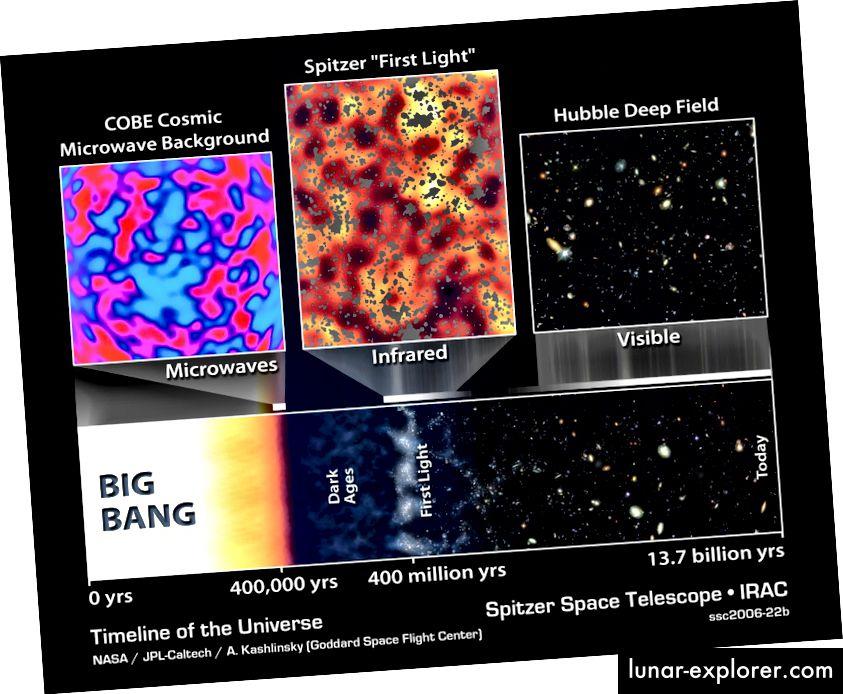 Die Urknall-Zeitachse des Universums. Kosmische Neutrinos beeinflussen den CMB zu der Zeit, als er emittiert wurde, und die Physik kümmert sich bis heute um den Rest ihrer Evolution. Bildnachweis: NASA / JPL-Caltech / A. Kashlinsky (GSFC).
