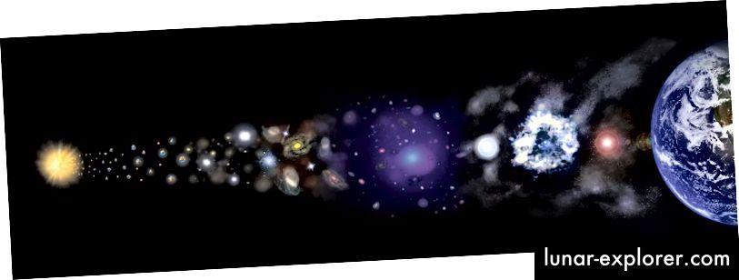 رسم توضيحي للتاريخ الكوني / تطور الكون منذ بداية الانفجار الكبير. التوضيح: ناسا / CXC / M. Weiss.