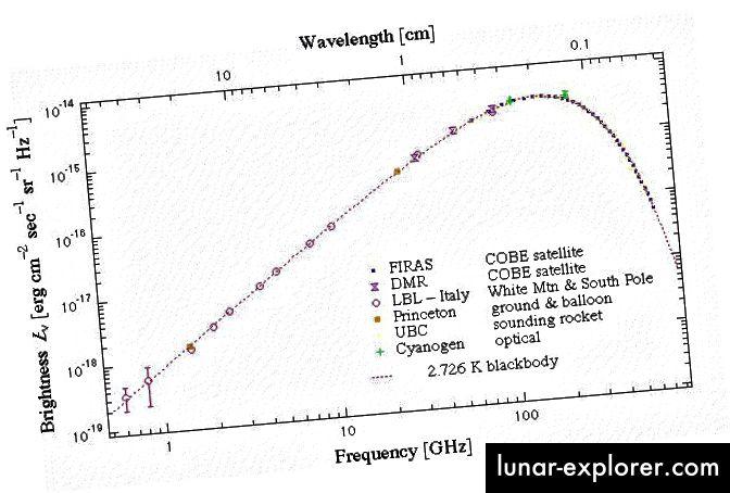 Das Energie- / Flussspektrum des Urknalls: der kosmische Mikrowellenhintergrund. Bildnachweis: COBE / FIRAS, George Smoots Gruppe am LBL.