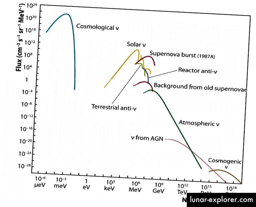 Bildnachweis: IceCube Collaboration / NSF / University of Wisconsin, über https://icecube.wisc.edu/masterclass/neutrinos. Beachten Sie den großen Unterschied zwischen den CNB-Energien und allen anderen Neutrinos.