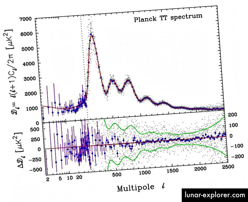 أفضل ملاءمة لنموذجنا الكوني (المنحنى الأحمر) للبيانات (النقاط الزرقاء) من CMB. رصيد الصورة: Planck Collaboration: P. A. R. Ade et al.، 2013، A&A، for Planck cooperation.
