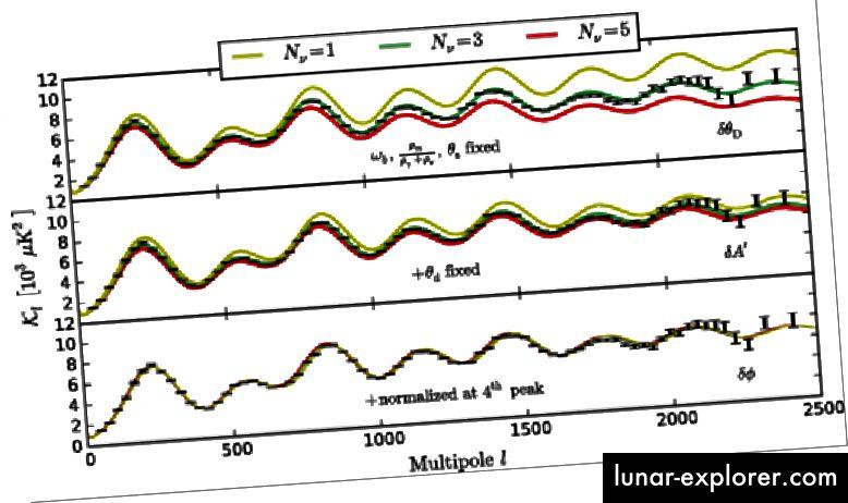 ملاءمة عدد أنواع النيوترينو المطلوبة لمطابقة بيانات تقلب CMB. ائتمان الصورة: برنت فولين ، لويد نوكس ، ماريوس ميليا ، وتشن بانفيس. القس ليت. 115 ، 091301 - تم النشر في 26 أغسطس 2015.