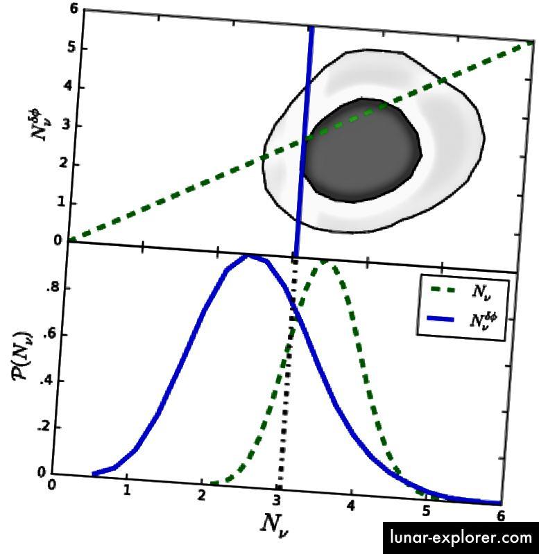 عدد أنواع النيوترينو كما يستدل من بيانات تقلب CMB. ائتمان الصورة: برنت فولين ، لويد نوكس ، ماريوس ميليا ، وتشن بانفيس. القس ليت. 115 ، 091301 - تم النشر في 26 أغسطس 2015.