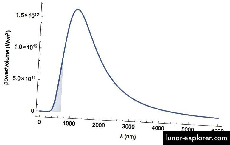 Abbildung 1: Die spektrale Leistungsverteilung einer 2800K-Glühbirne. Der schattierte Bereich ist das sichtbare Spektrum.