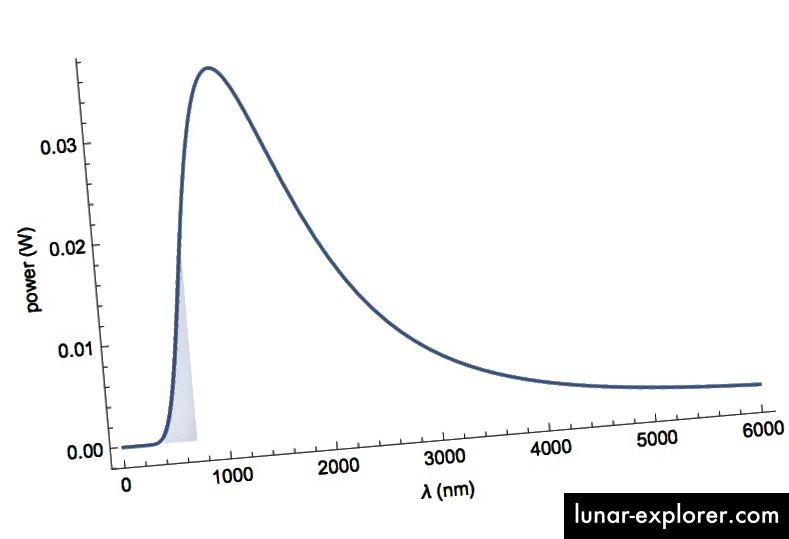 Abbildung 2: Die in Abbildung 1 gezeigte Kurve ist normalisiert, sodass die Fläche der Kurve 60 W beträgt.