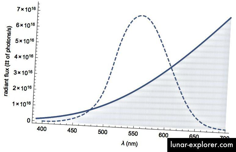 Abbildung 3: Der Strahlungsfluss (die Anzahl der pro Sekunde erzeugten Photonen) einer 2800K-Glühbirne mit 60 W wird durch den schattierten Bereich angezeigt. Es wird nur das sichtbare Spektrum dargestellt. Die gestrichelte Kurve ist die Funktion der Lichtausbeute.