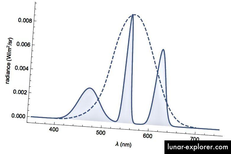 Abbildung 5: Die spektrale Strahlung eines idealisierten Computermonitors mit einem einheitlichen Weißmuster. Die gestrichelte Kurve ist die Funktion der Lichtausbeute.