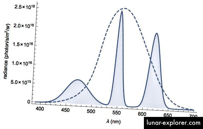 Abbildung 6: Wie Abbildung 5, mit der Ausnahme, dass es neu skaliert wird, um die Strahlungsdichte in Photonen / s / m ^ 2 / sr anzuzeigen.