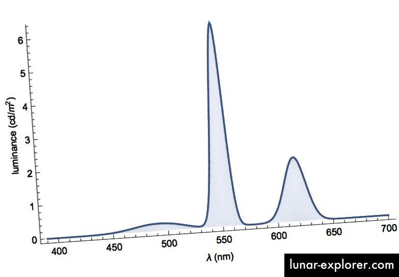 Abbildung 7: Die Leuchtdichteverteilung unseres hypothetischen Monitors mit 150 cd / m².
