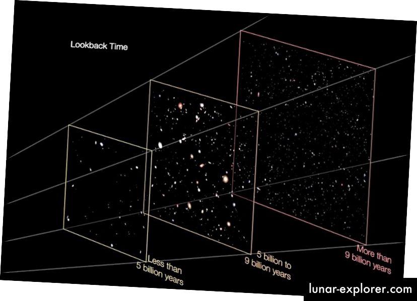 Es werden weniger Galaxien in der Nähe und in größeren Entfernungen gesehen als in dazwischen liegenden Galaxien. Dies ist jedoch auf eine Kombination von Galaxienfusionen und -evolution zurückzuführen, und es ist auch nicht möglich, die ultradistanten, ultraschwachen Galaxien selbst zu sehen. Bildnachweis: NASA / ESA.