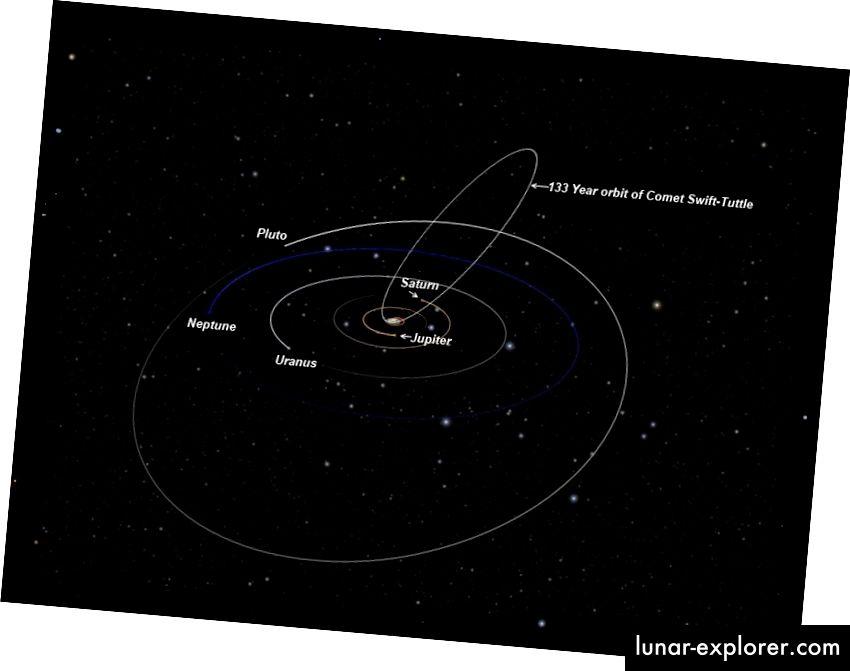 Die Umlaufbahn des Kometen Swift-Tuttle, die gefährlich nahe an der tatsächlichen Bahn der Erde um die Sonne vorbeiführt. Bildnachweis: Howard of Teaching Stars, über http://www.teachingstars.com/2012/08/08/the-2012-perseid-meteor-shower/orbital-path-of-swift-tuttle-outer-solar-system_crop -2 /.