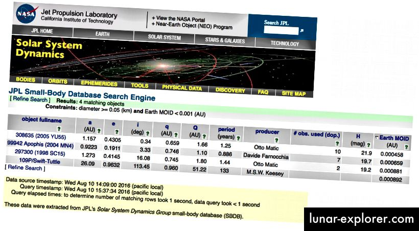 Screenshot der NASA-Tabelle mit potenziell gefährlichen Objekten mit Durchmessern von mehr als 50 Metern und MOIDs von weniger als 0,001 A.U. Bildnachweis: NASA / JPL-Caltech, über http://ssd.jpl.nasa.gov/sbdb_query.cgi#x.