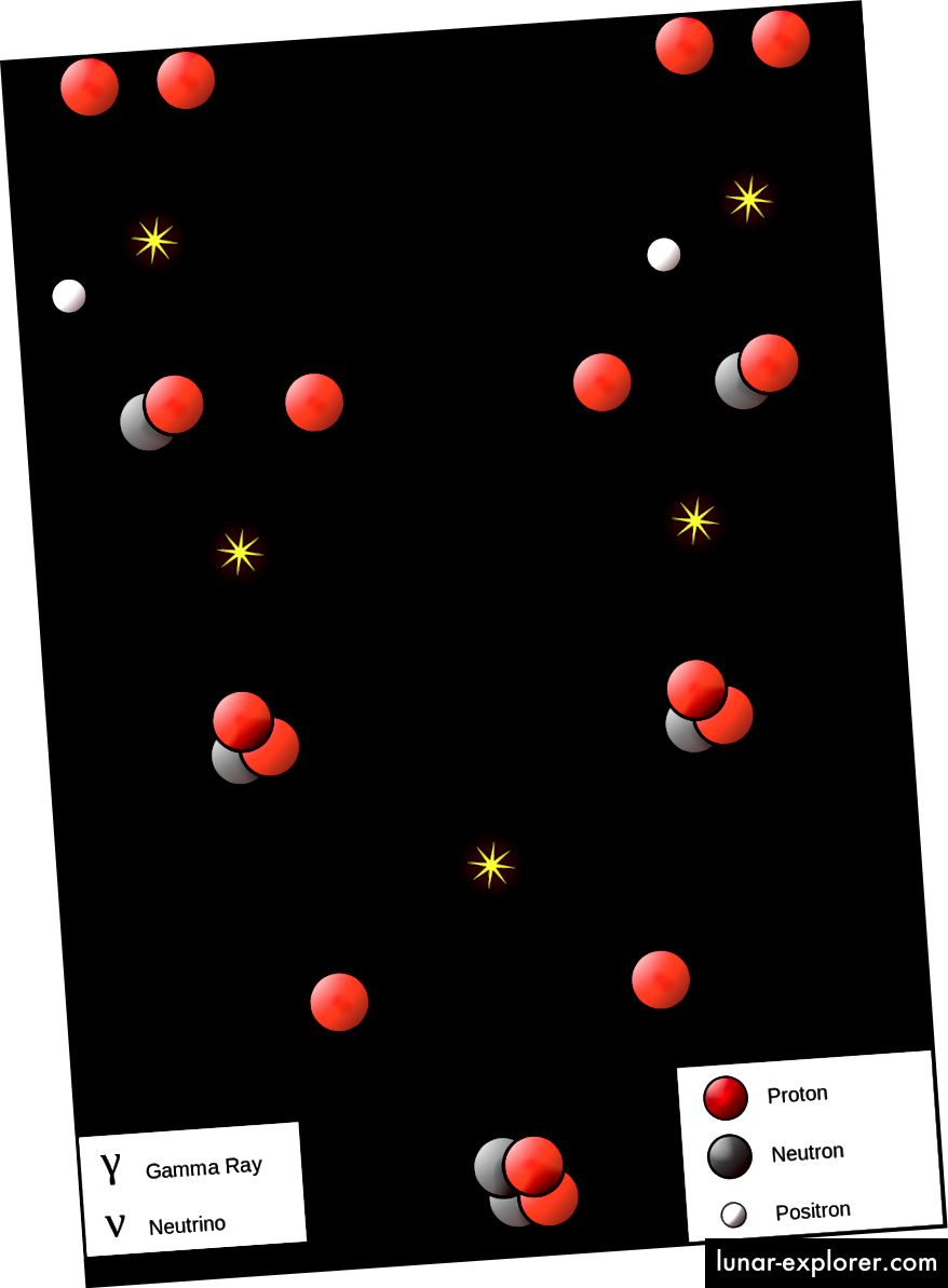 سلسلة بروتون - بروتون مسؤولة عن إنتاج الغالبية العظمى من قوة الشمس. رصيد الصورة: مستخدم ويكيميديا كومنز بورب ، عبر https://commons.wikimedia.org/wiki/File:FusionintheSun.svg.