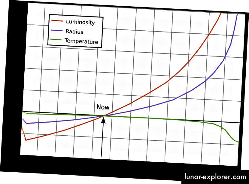 Die zeitliche Entwicklung der Helligkeit der Sonne (rote Linie). Bildnachweis: Wikimedia Commons-Benutzer RJHall unter einer Lizenz von c.c.a.-s.a.-3.0; basierend auf Ribas, Ignasi (Februar 2010) Solar and Stellar Variability: Einfluss auf Erde und Planeten, Proceedings der International Astronomical Union, IAU Symposium, Band 264, S. 3–18.
