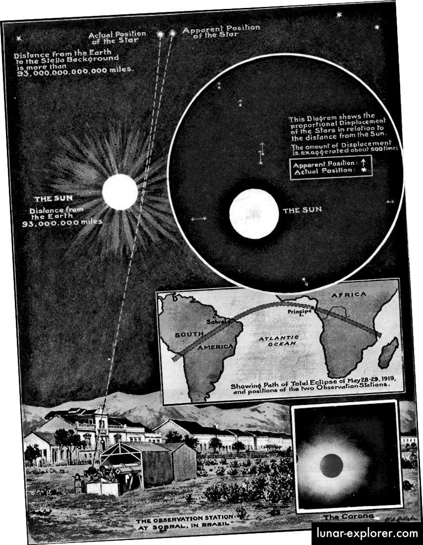 Die Ergebnisse der Eddington-Expedition von 1919 zeigten schlüssig, dass die Allgemeine Relativitätstheorie die Biegung des Sternenlichts um massive Objekte beschrieb, wodurch das Newtonsche Bild gestürzt wurde. Bildnachweis: Illustrated London News, 1919.