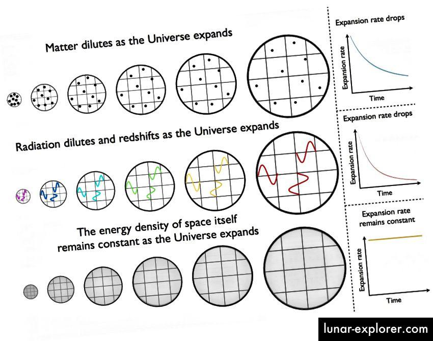 Wie sich die Energiedichte in einem Universum, das von Materie (oben), Strahlung (Mitte) und einer kosmologischen Konstante (unten) dominiert wird, mit der Zeit ändert. Bildnachweis: E. Siegel.