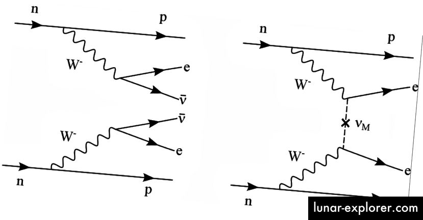 Die Feynman-Diagramme für 2νββ (Doppel-Neutrino-Doppel-Beta-Zerfall) auf der linken Seite und für 0νββ (neutrinoloser Doppel-Beta-Zerfall) auf der rechten Seite. Dieses neue Modell macht explizite Vorhersagen für letztere. Bildnachweis: Erlanger Zentrum für Astroteilchenphysik (ecap), über http://www.ecap.physik.uni-erlangen.de/nexo/research.shtml.