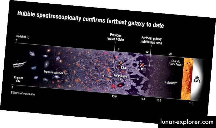 Hubble bestätigt spektroskopisch die mit einer Rotverschiebung von 11,1 bisher am weitesten entfernte Galaxie. Bildnachweis: NASA, ESA und A. Feild (STScI).