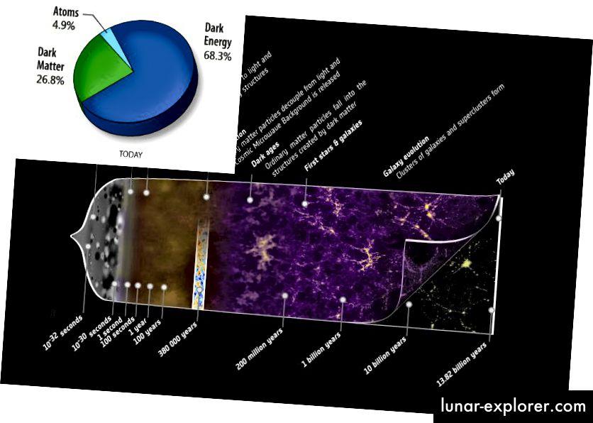Die Geschichte des expandierenden Universums, einschließlich dessen, woraus es derzeit besteht. Bildnachweis: ESA und die Planck-Kollaboration (main), mit Modifikationen von E. Siegel; NASA / Wikimedia Commons-Benutzer 老陳 (Einschub).